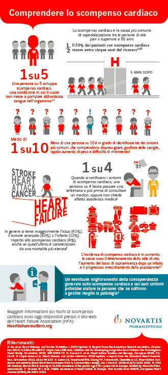 infografica-scompenso-cardiaco